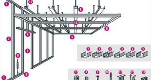 Overview of drywall profiles and accessories