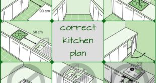 proper design of the kitchen